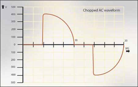 Electrical waveform for mains power output from a lamp dimmer using triacs