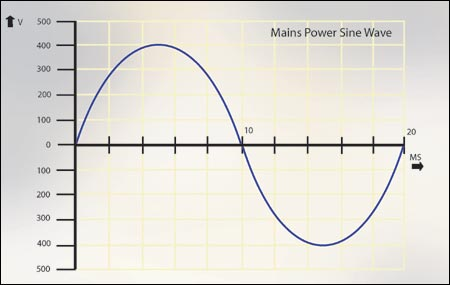 Electrical waveform for 50Hz mains power sine wave